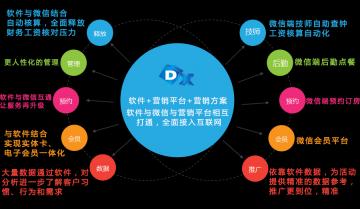 德讯流程化+营销平台